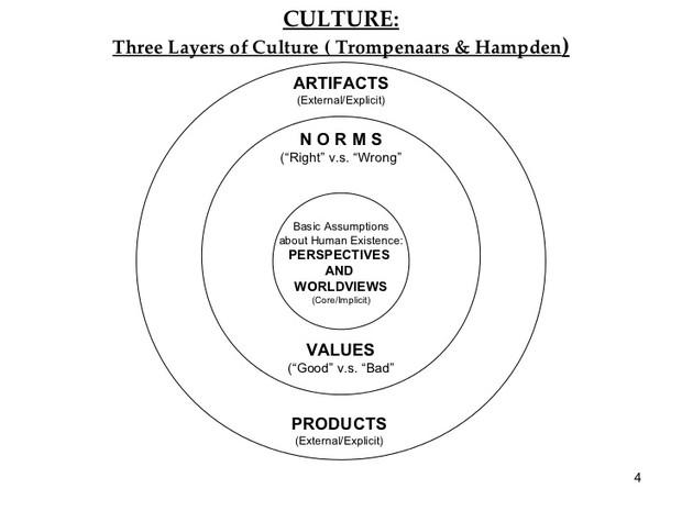 three layers of organizational culture