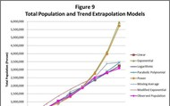 Population Projection and Housing Demand