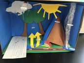 Madison's Water Cycle in a Box