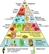 Gesundheitlich Pyramide