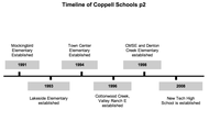 Timeline of Coppell School Establishment part 2