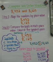 Comparing and Ordering numbers Lesson 1-3