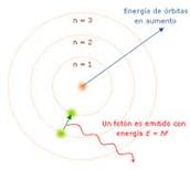 Como se veia un atomo segun Bohr