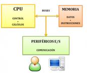 Elementos físicos de la PC