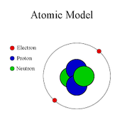 what is Atoms?