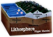 Why is the Lithosphere important?