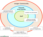Rings of Responsibilty