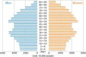 canadas population in 2040
