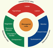 Major Managerial Roles