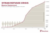 Refugees Being Displaced
