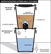 Filtre de L'eau Céramique