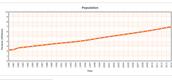 Denmark Population Growth