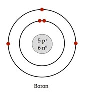 Bohr-Rutherford Diagram