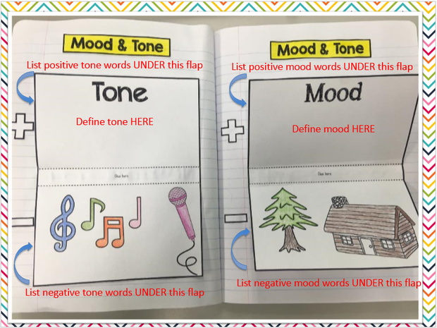 Literary Elements Tone And Mood Smore Newsletters For Education