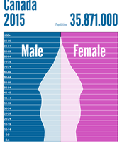 Canada 2015 Population Pyramid