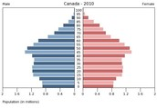 The current population, immigration, demographic, and FNMI situation in Canada.