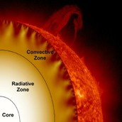 Core, Radiative Zone, and Convective Zone