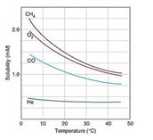 Gas solubility decreases with increasing temp in WATER