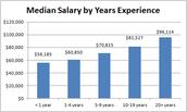 Median Salary In the U.S