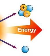 Produces Helium, Energy, and a Neutron