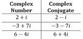 Imaginary numbers and conjugates