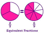 What are Equivalent Fractions?