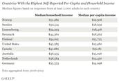 Annual income per capita and per household
