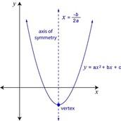 Key features of Quadratic Relations (vertex, AOS, zeros, optimal value)