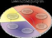 Elements of Effective Lesson Design