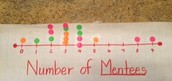 Number of Mentees