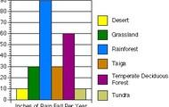 Graph of rainfall