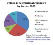 Green House Gas Emissions in Ontario
