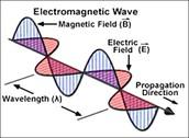 What kind of disturbance creates an EM wave?