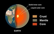 Outer Core :)