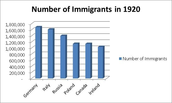 1920s Immigration Chart