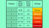 How are Hurricanes categorised?