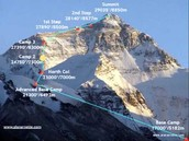 Getting to know mount everest