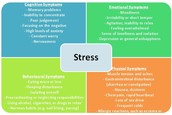 Common Signs and Symptoms of  Stress