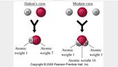 John dalton atom theory