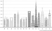 tallest buildings in new york since the 1920s