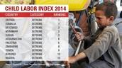 Child Labor Index
