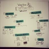 Word Work + Sketchnotes