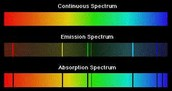 The Three different types of spectra!!!