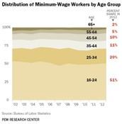Minimum Wage Ages