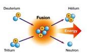 Nuclear Fusion Diagram
