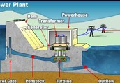 What happen in a hydro power plant