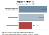 Annual Wage of a Registered Nurse