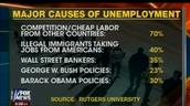 Americans losing jobs