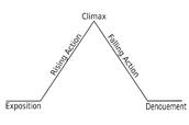 Influence of the setting on plot development