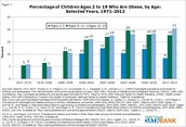 Graph of the % of Obese children!